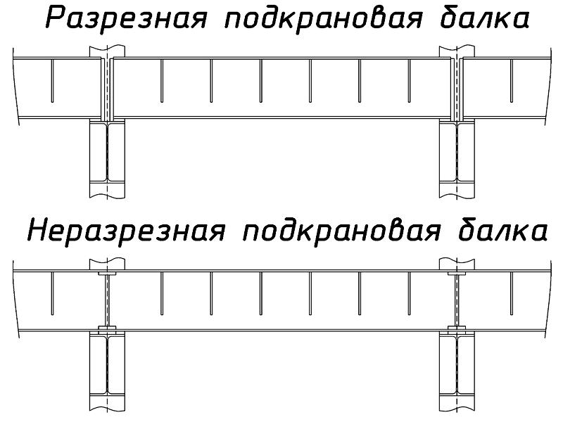 подкрановые балки