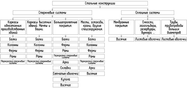 Металлоконструкции классификация