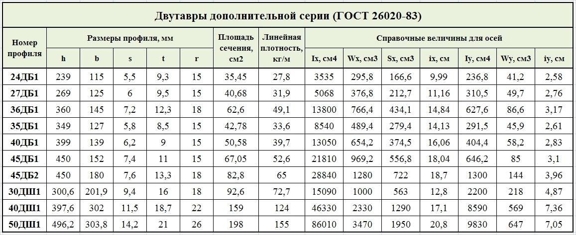 дополнительные двутавры стальные по ГОСТ 26020-83