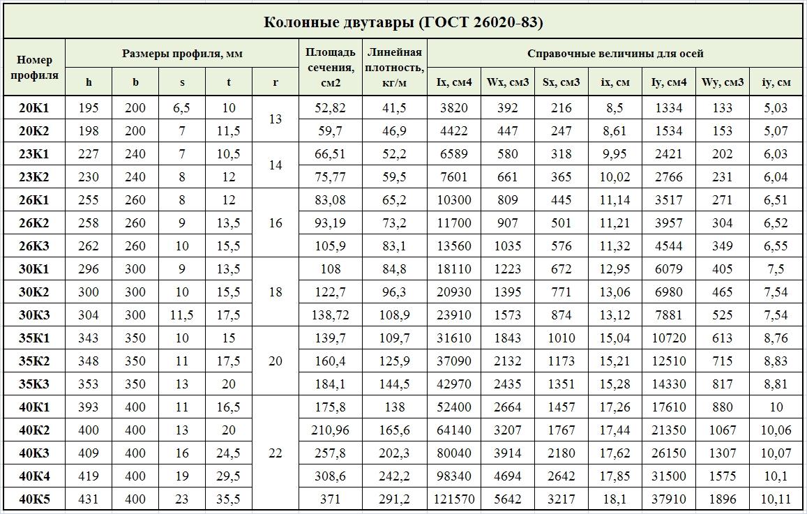 колонные двутавры стальные по ГОСТ 26020-83